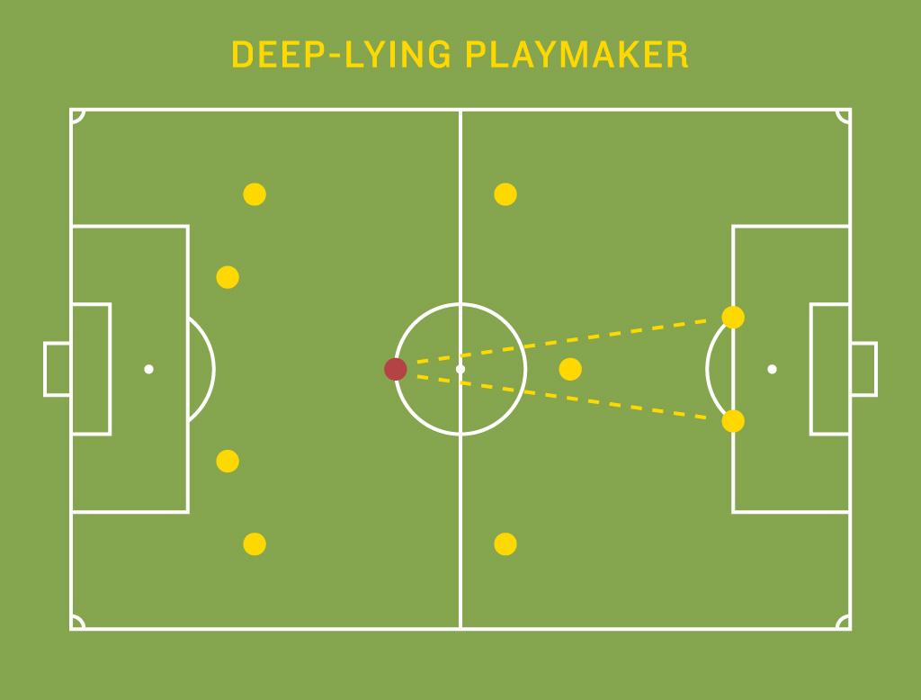midfield_deep-lying_playmaker
