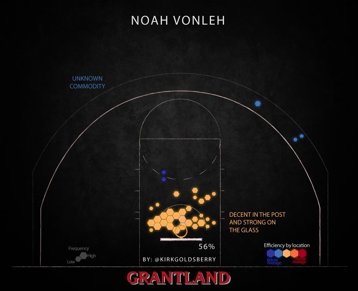 NoahVonleh1152