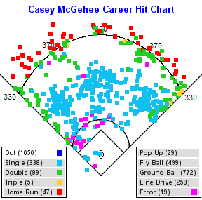 casey-mcgehee-spray-chart