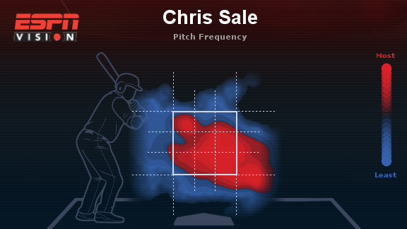 chris-sale-heat-map