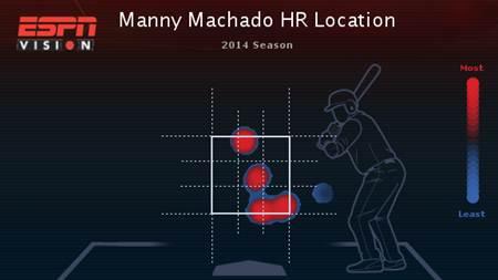 manny-machado-hr-chart
