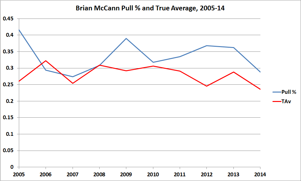 McCannPull%Updated