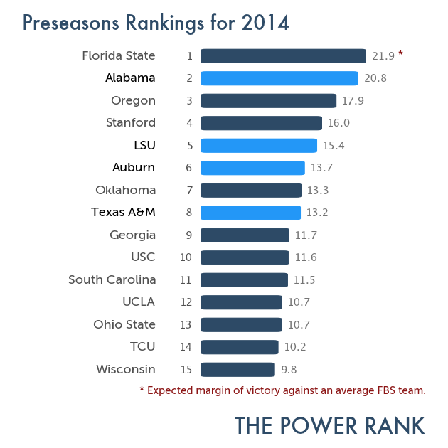 ncaaf2014_preseason_rank