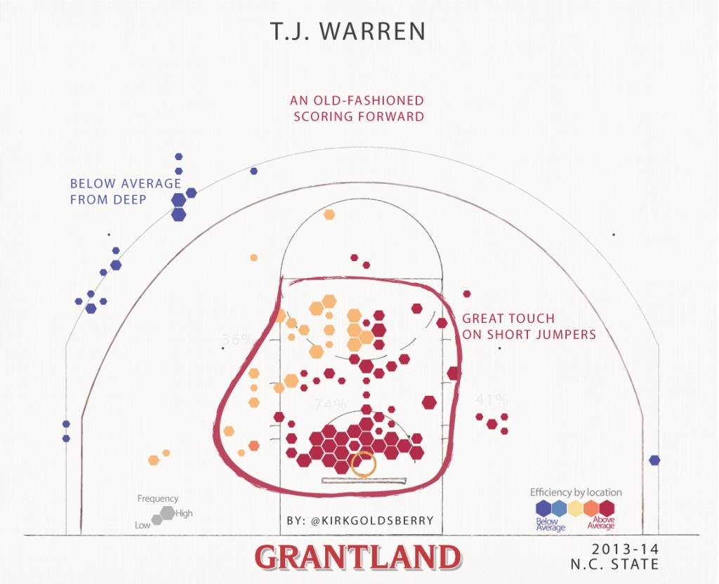 WarrenShotChart1152