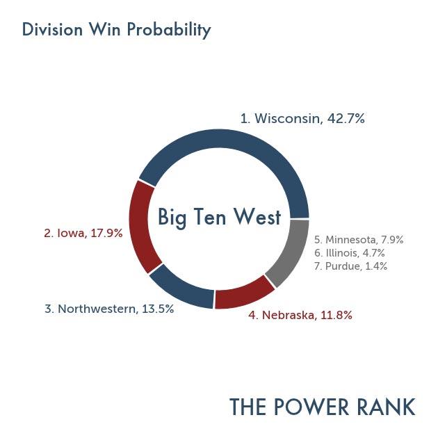 BigTen_West_2014_winprob-(3)
