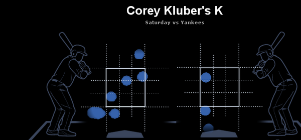 corey-kluber-k-map 2