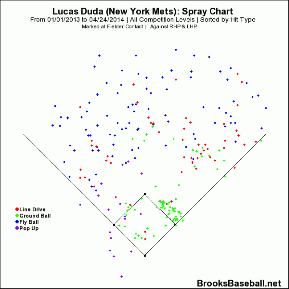 lucas-duda-spray-chart