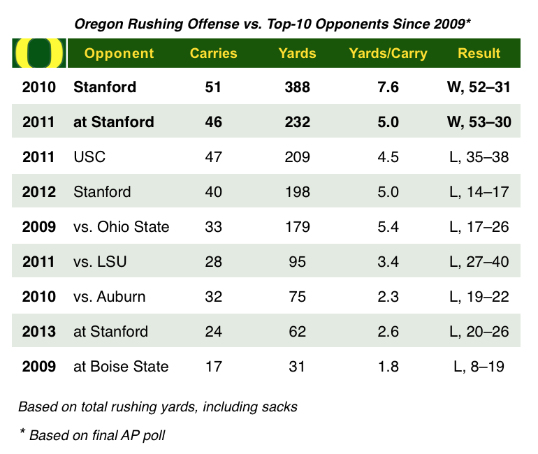 Oregon Rushing Chart