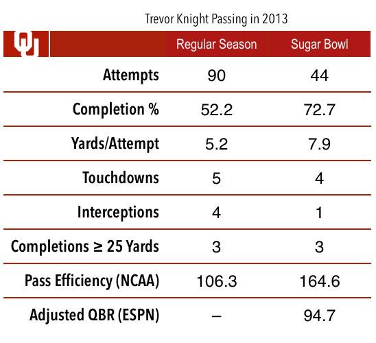 trevor-knight-2013-stats-chart