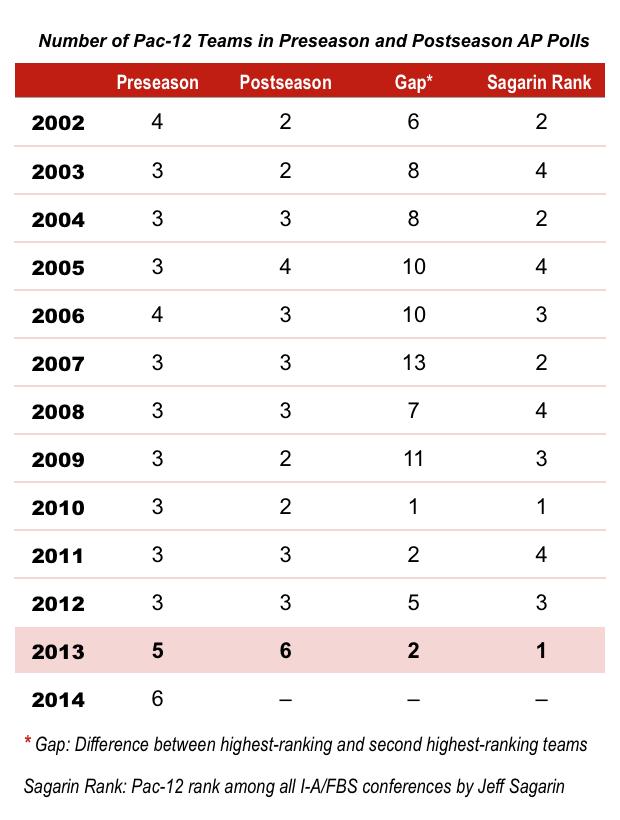 14.09.03-Pac-12 AP Poll Chart