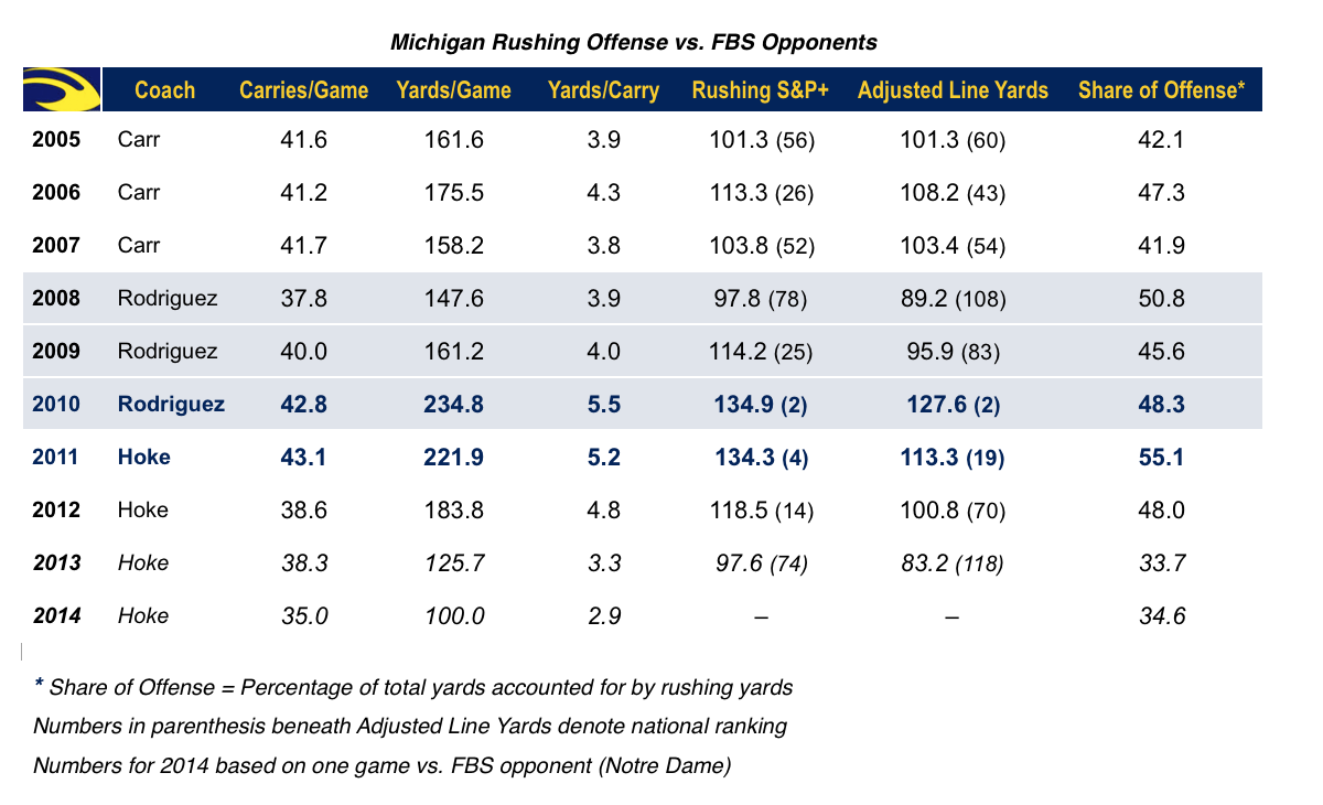 14.09.10-Michigan Rushing Chart