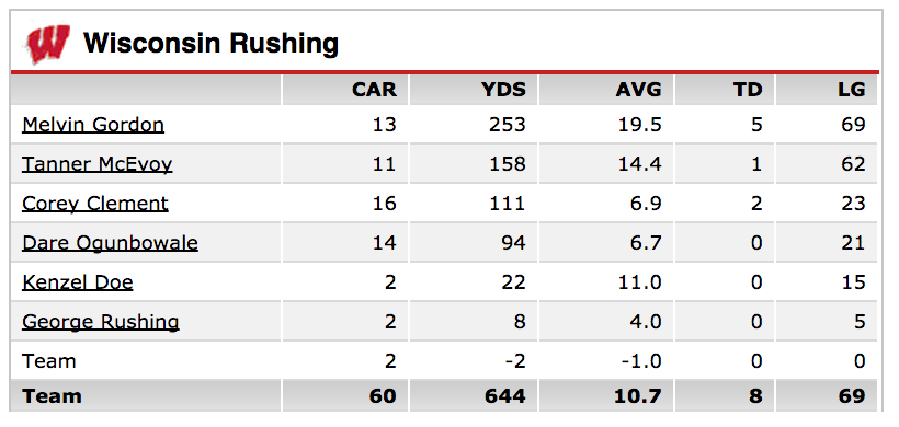 14.09.21-Wisconsin Rushing Chart