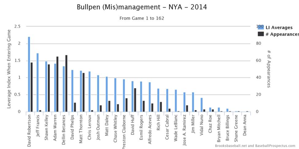 bullpen-mismanagment-tri