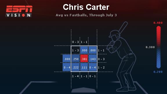 chris-carter-chart-1
