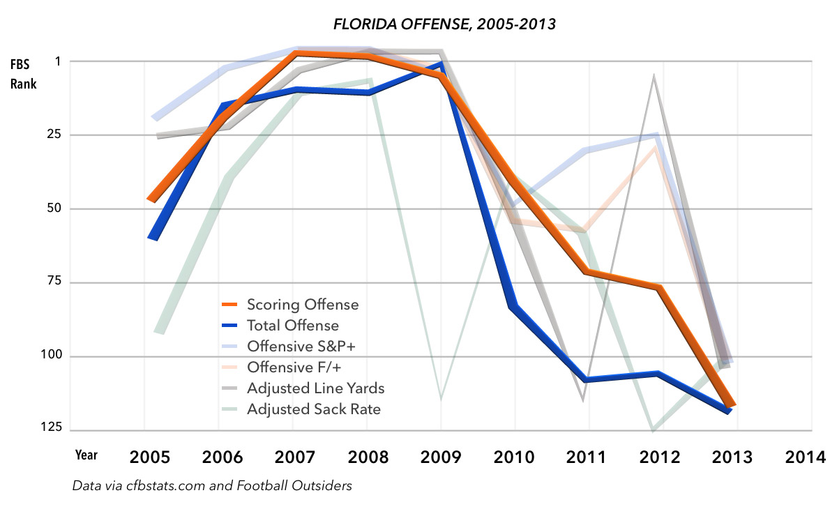 florida-offense-chart