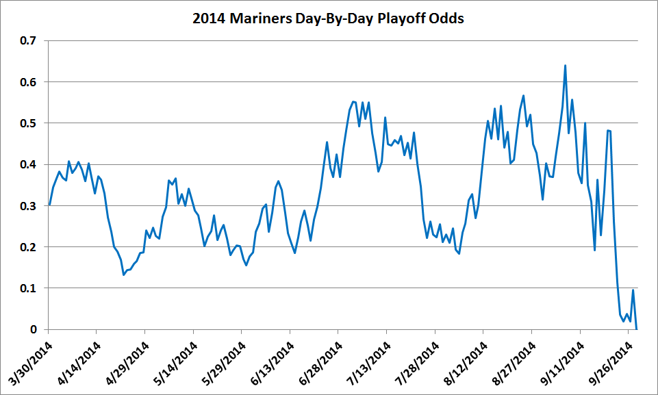 MarinersOdds