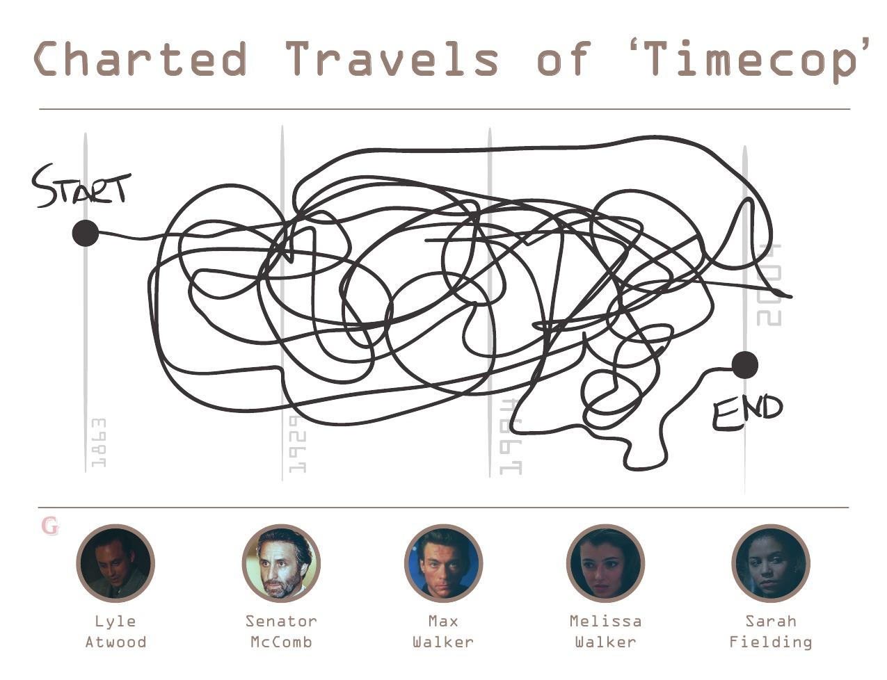timecop_chart2