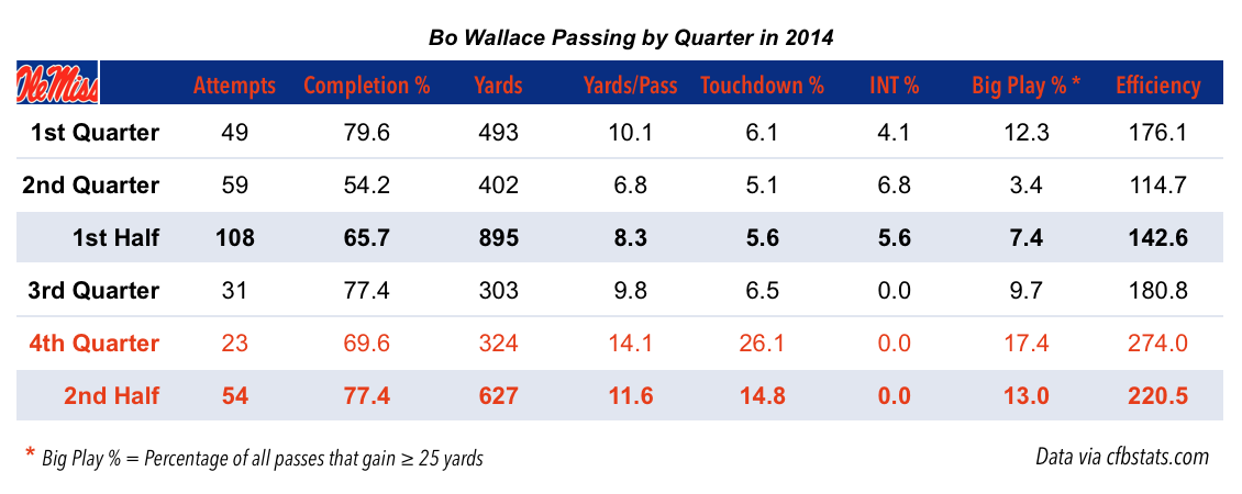 14.10.06-Bo Wallace Passing Chart