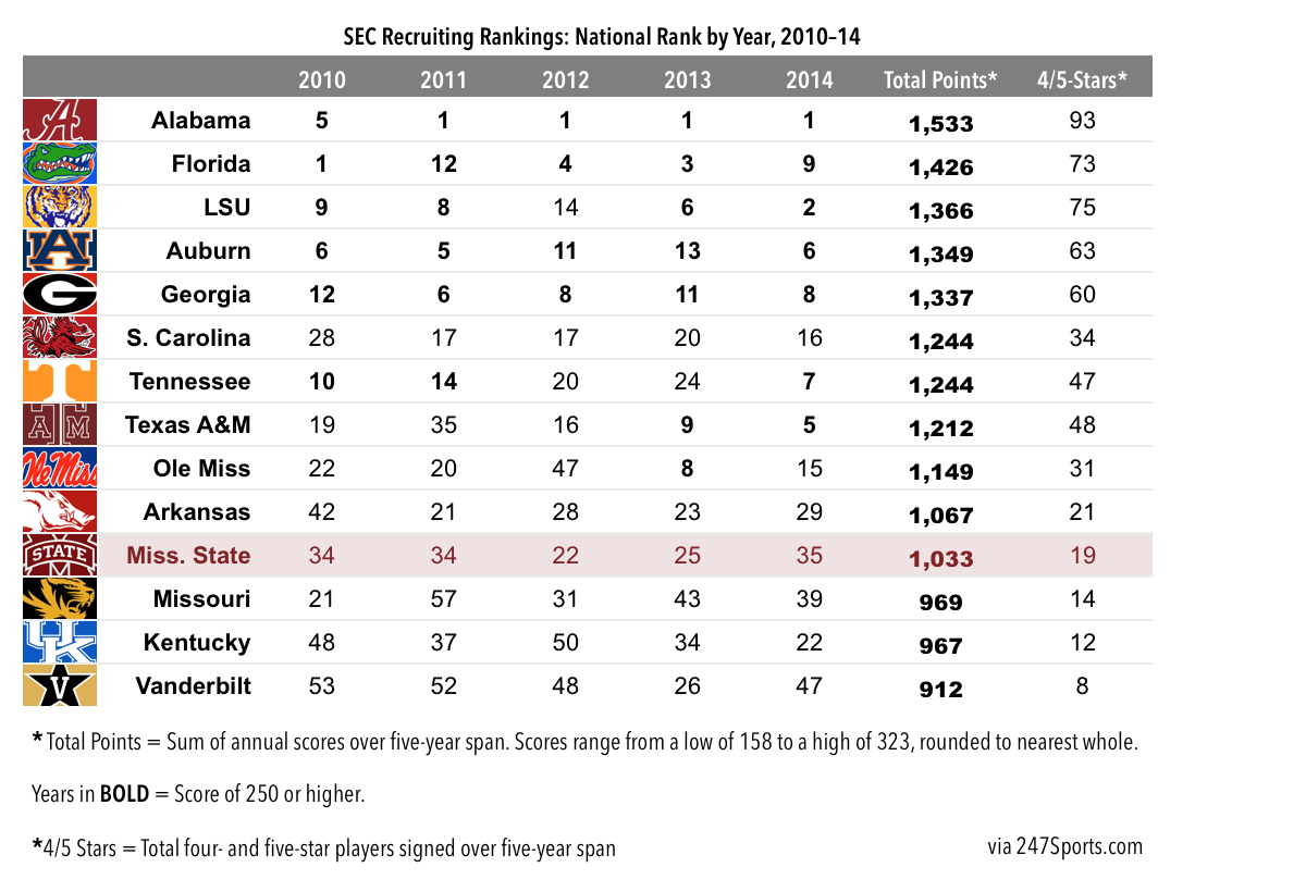14.10.09-SEC Full Recruiting Chart