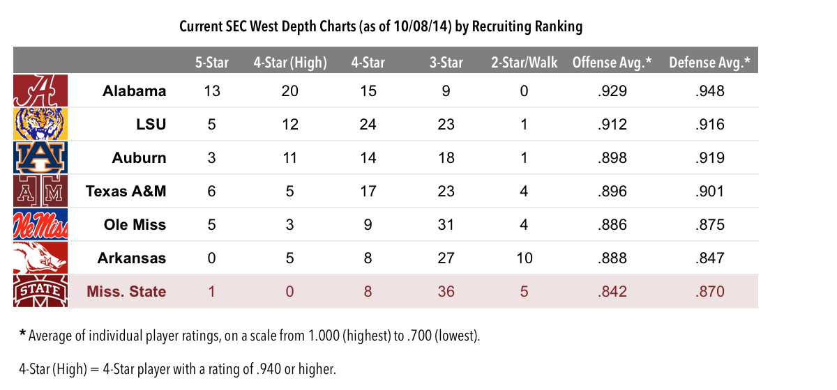 14.10.09-SEC West Recruiting Chart