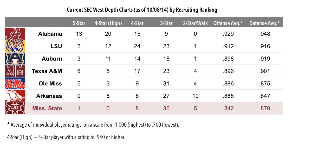 14.10.09-SEC West Recruiting Chart