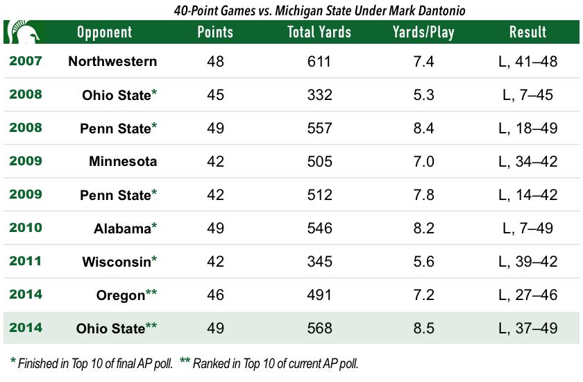 14.11.09-Michigan State Defense Chart