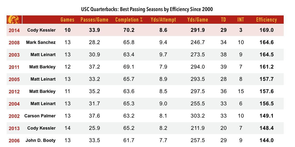 14.11.17-USC Quarterbacks Chart