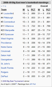 2009-big-east-standings