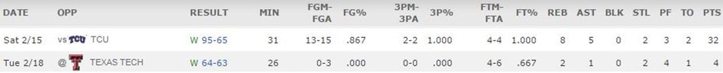 ellis-perry-feb-14-stat-lines-kansas