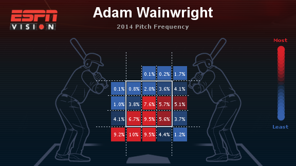 adam-wainwright-heat-map