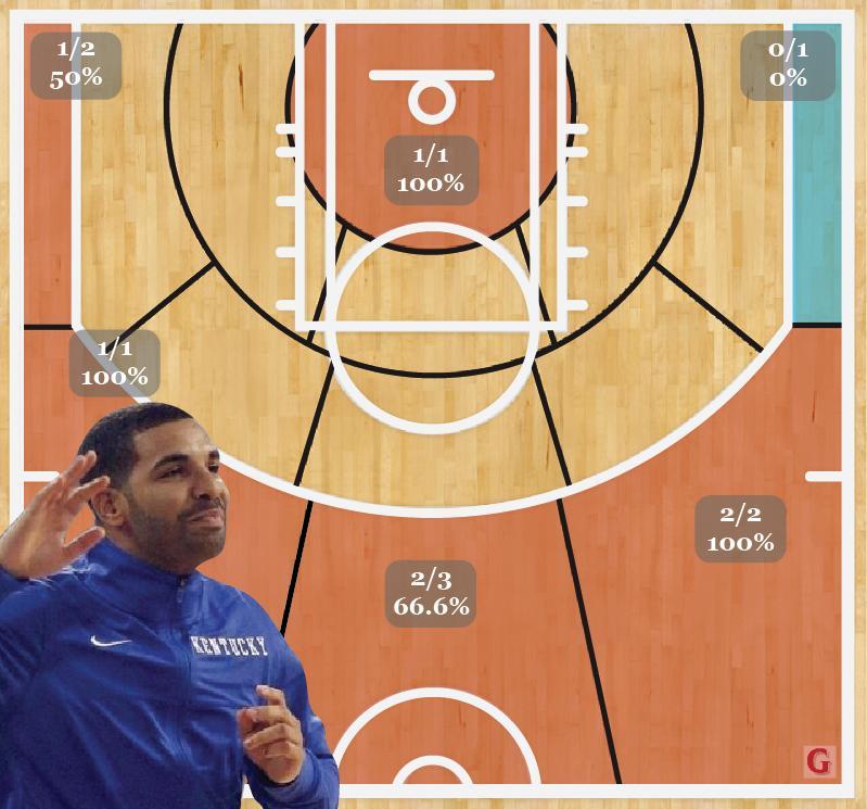 Drake Heat Check
