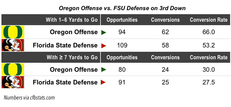 FSU-vs.-Oregon-3rd-Down-Chart