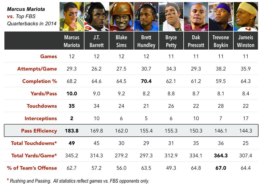 marcus-mariota-2014-quarterbacks