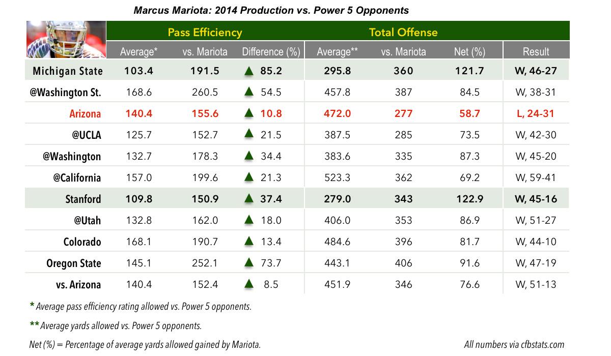 Mariota-Season-Passing-Chart