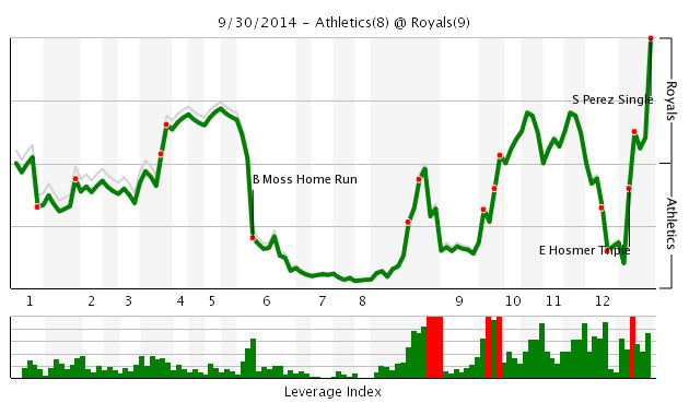 royals-as-probability