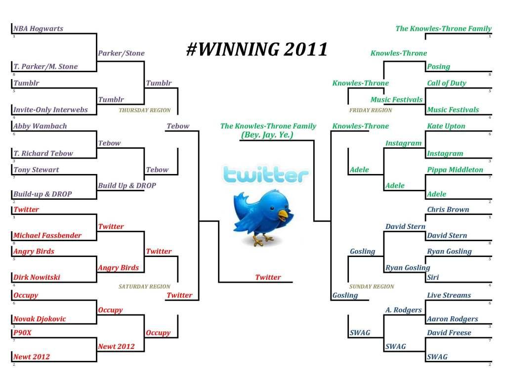 who-won-2011