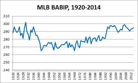 BABIPGraph
