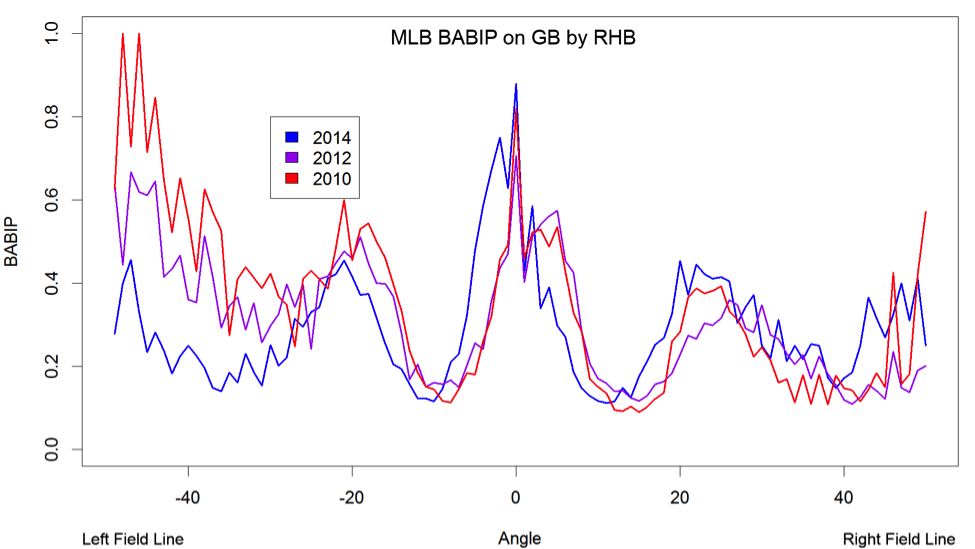 mlb-babip-gb-rhb