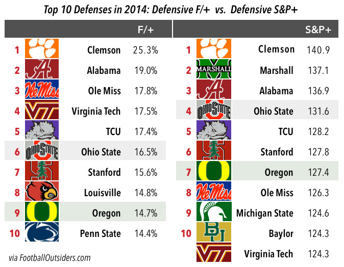 oregon-top-defenses-chart