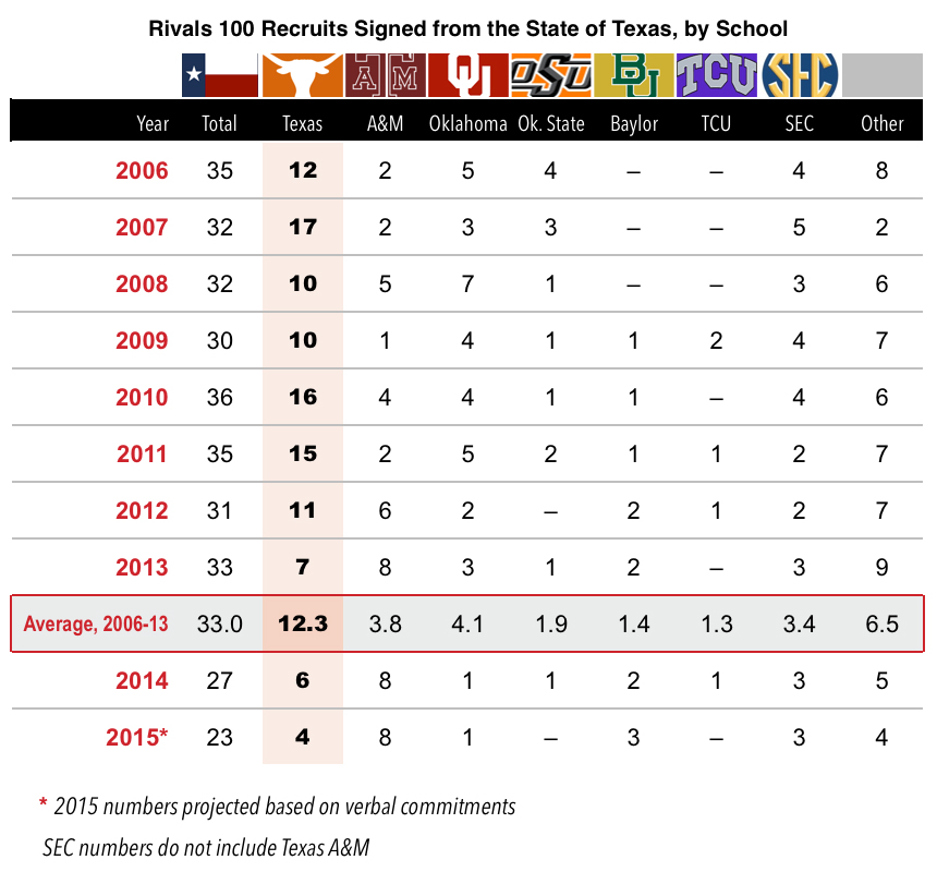 texas-recruiting-chart