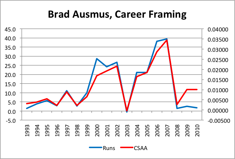 brad-ausmus-career-framing