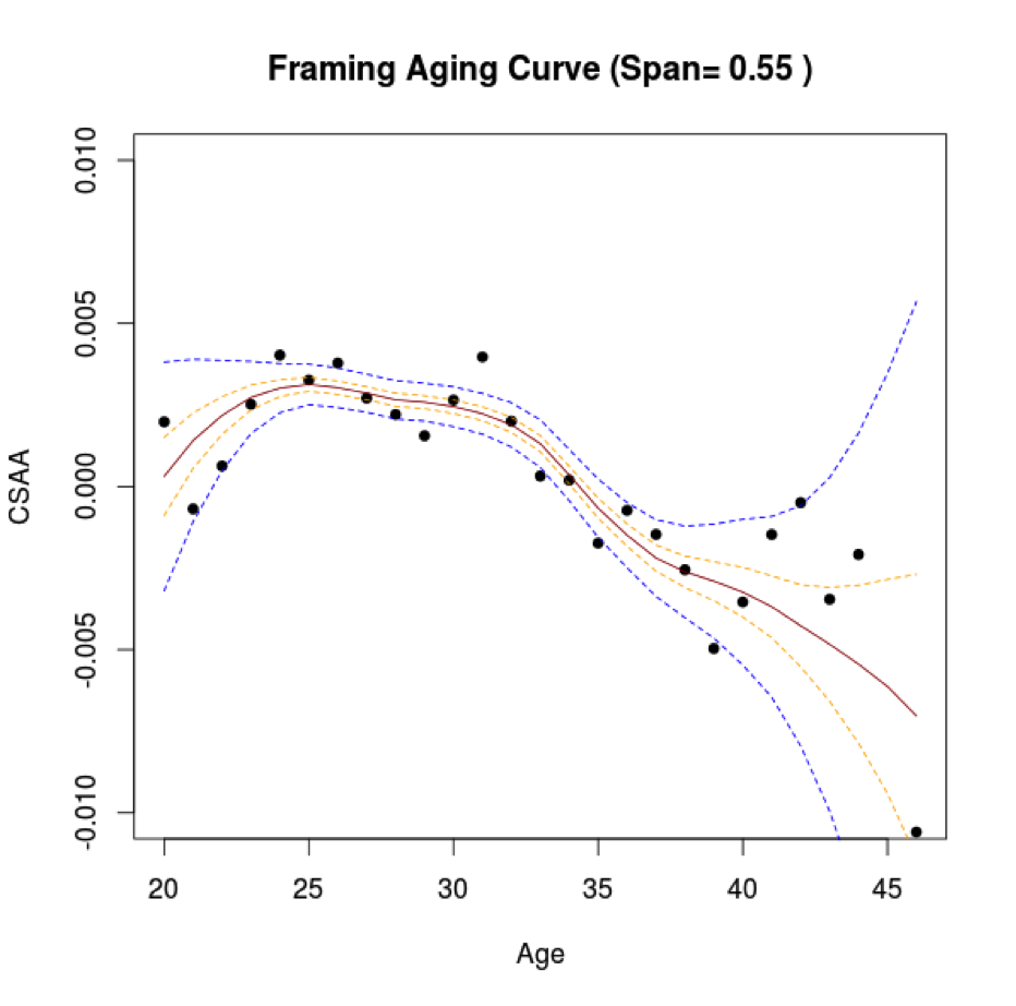 framing-age-curve