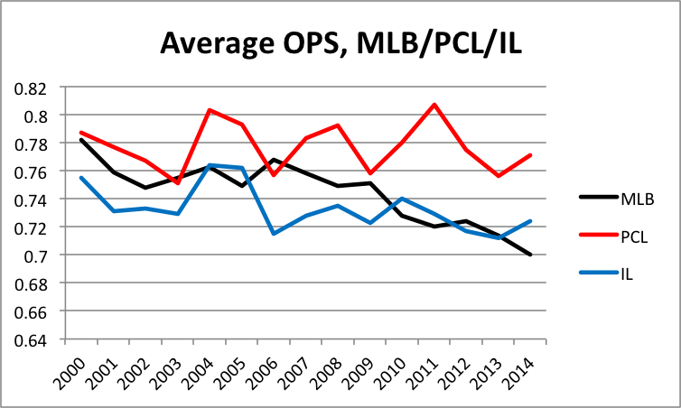 mlb-pcl-il-ops