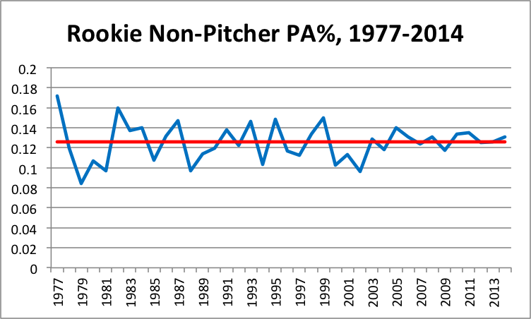 non-pitcher-pa-percentage