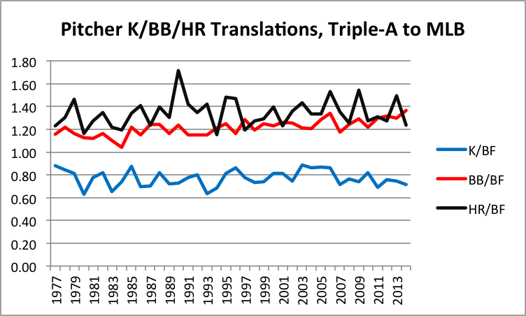 pitcher-k-bb-hr-translation