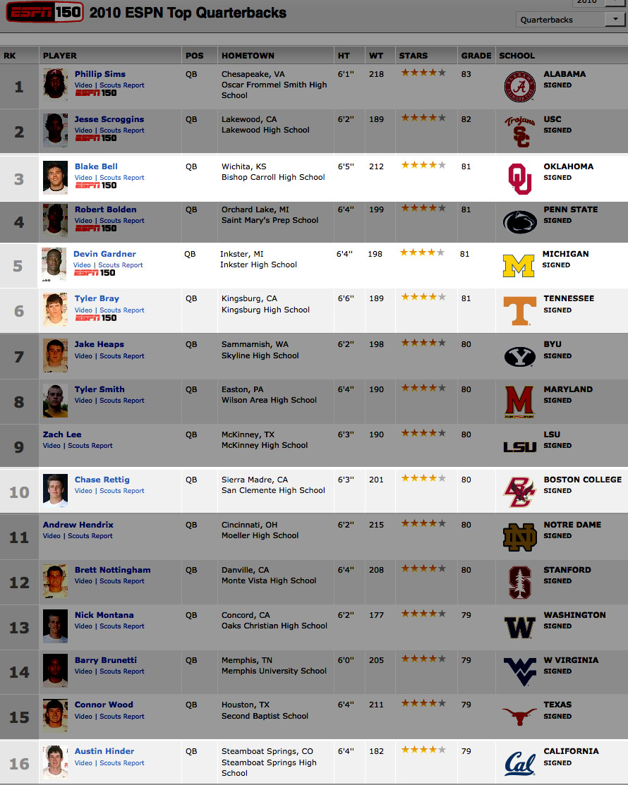 2010-qb-recruits-chart-tri
