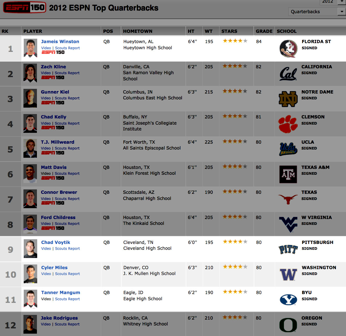 2012-qb-recruiting-rankings