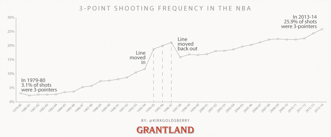 3-point frequency-big