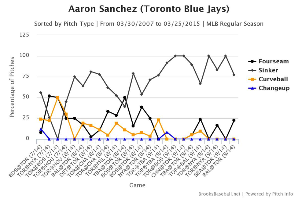 aaron-sanchez-pitch-chart