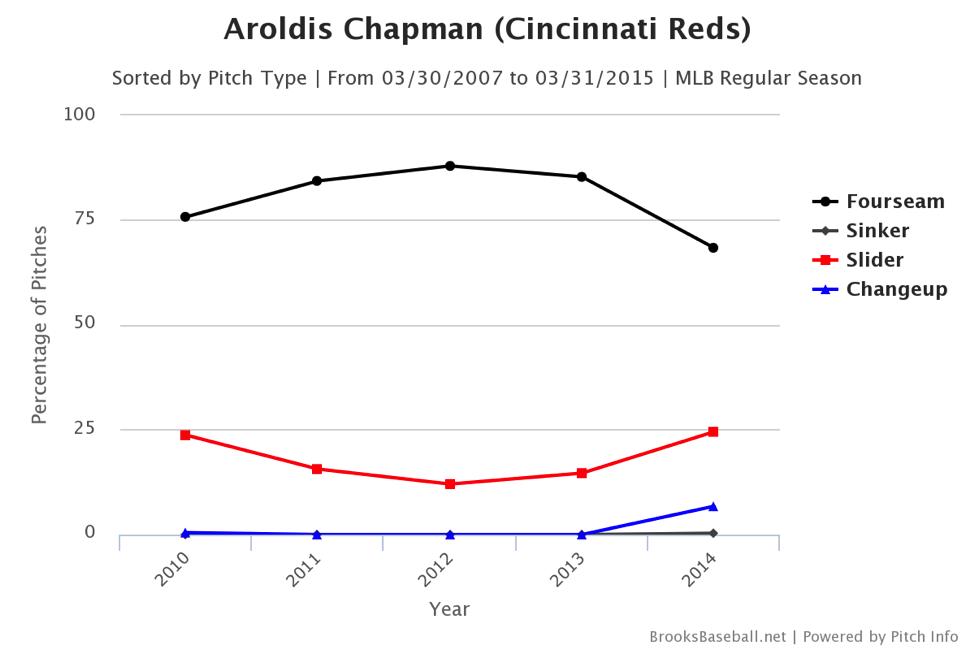 aroldis-chapman-pitch-chart
